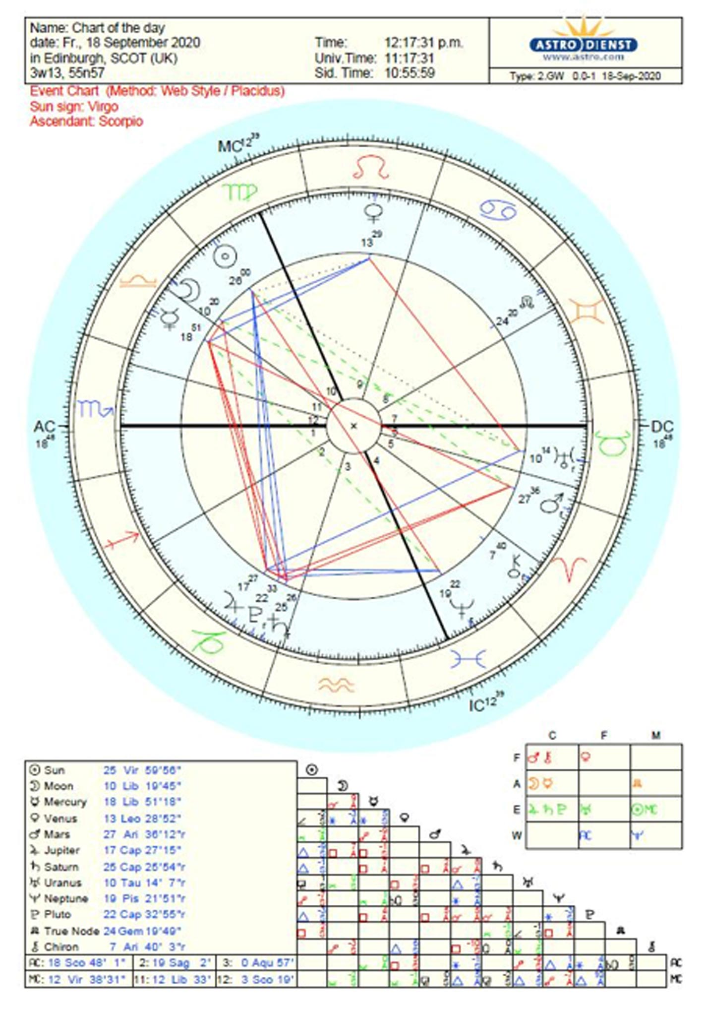 Astrology Chart Used in Kat Wojdylas Astrology Masterclass
